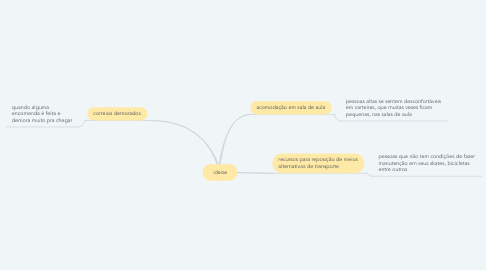 Mind Map: ideias