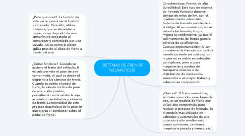 Mind Map: SISTEMAS DE FRENOS NEUMATICOS