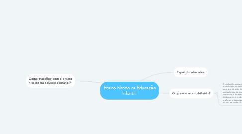 Mind Map: Ensino híbrido na Educação Infantil!