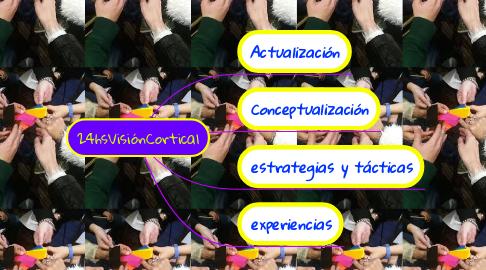 Mind Map: 24hsVisiónCortical