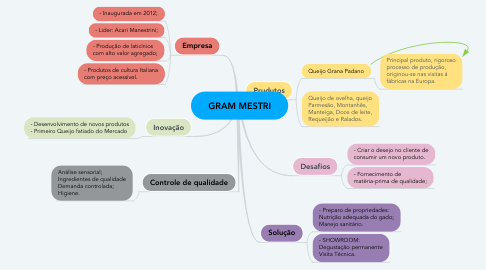 Mind Map: GRAM MESTRI