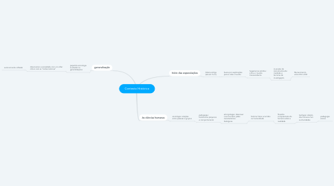 Mind Map: Contexto Histórico
