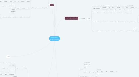 Mind Map: INSIFICIENCIA RENAL CRONICA