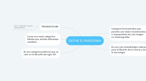 Mind Map: DEFINE EL PARADIGMA