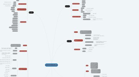 Mind Map: Fundamentos Da ADM