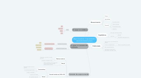 Mind Map: Mapa Conceitual - Corporeidade e desenvolvimento humano