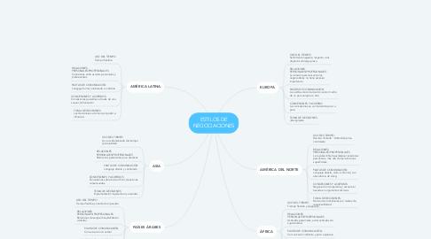 Mind Map: ESTILOS DE NEGOCIACIONES
