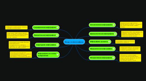 Mind Map: Виды инфографики