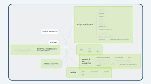 Mind Map: PATA DE VACA