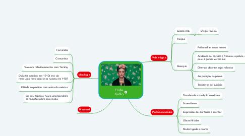 Mind Map: Frida Kahlo