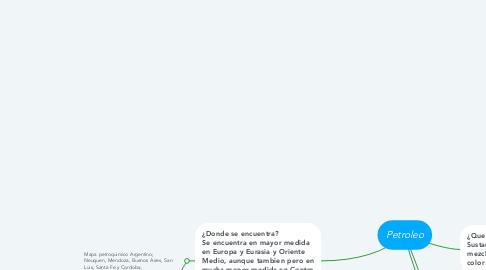Mind Map: Visiones Antropologicas