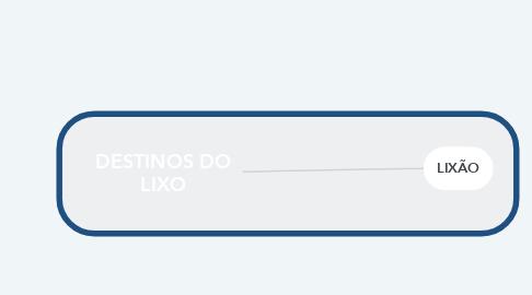 Mind Map: DESTINOS DO LIXO