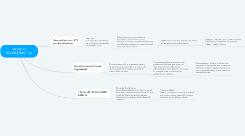 Mind Map: MODELO ECOSISTEMATICO