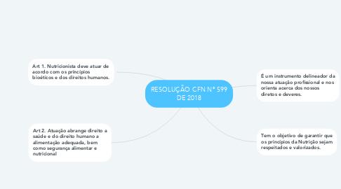 Mind Map: RESOLUÇÃO CFN Nº 599 DE 2018