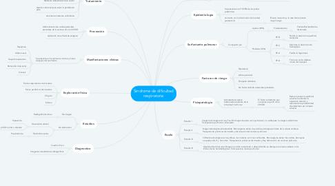 Mind Map: Sindrome de dificultad respiratoria