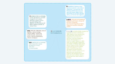Mind Map: LA CAMARA FOTOGRAFICA