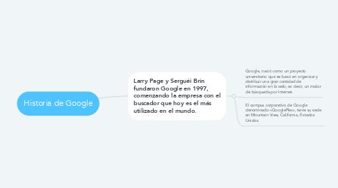 Mind Map: Historia de Google