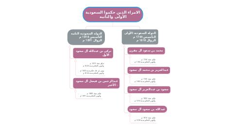 Mind Map: الامراء الذين حكموا السعودية الأولى والثانيه