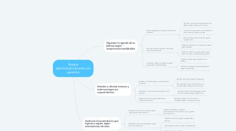 Mind Map: Apoyar administrativamente a la gerencia