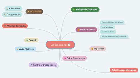 Mind Map: Las Emociones