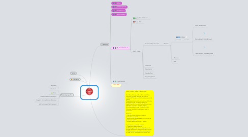 Mind Map: Proyectos 2012