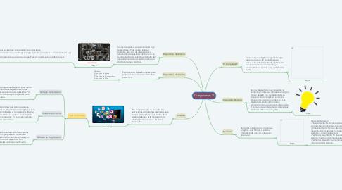 Mind Map: Componentes TI