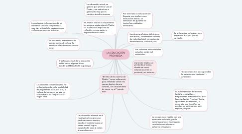 Mind Map: LA EDUCACIÓN PROHIBIDA