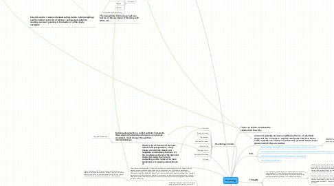 Mind Map: Hauntology