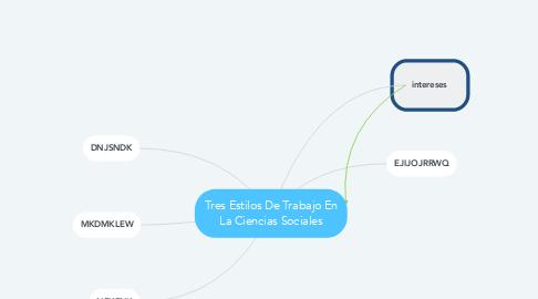 Mind Map: Tres Estilos De Trabajo En La Ciencias Sociales