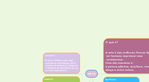 Mind Map: ARTE!