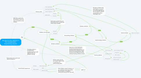 Mind Map: My plan to stay relevant in the transportation engineering industry