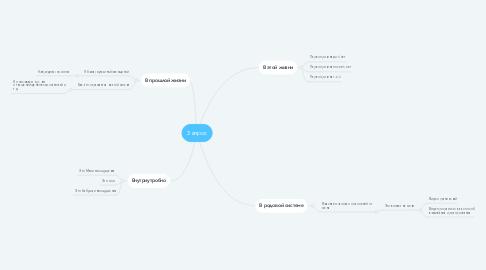 Mind Map: Запрос