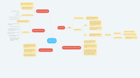Mind Map: TRANSITION EDUCATION