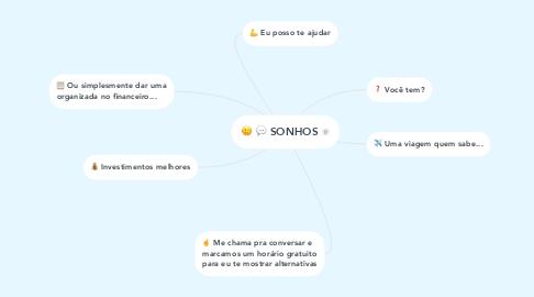 Mind Map: SONHOS