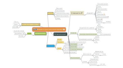 Mind Map: Машиностроительные материалы