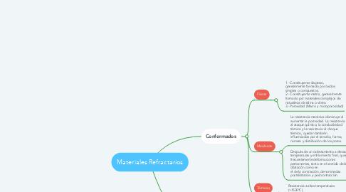 Mind Map: Materiales Refractarios