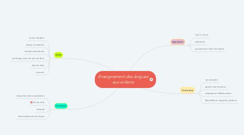 Mind Map: Enseignement des langues aux enfants