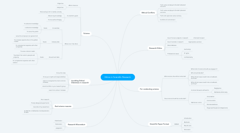 Mind Map: Ethics in Scientific Research