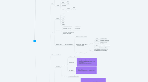 Mind Map: Durian
