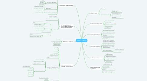 Mind Map: Scientific Research