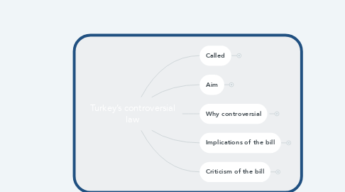 Mind Map: Turkey's controversial law