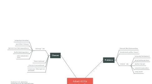 Mind Map: Arbeit 4.0 für Arbeitnehmer*innen