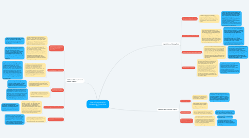 Mind Map: How to Progress within Honeycomb Group & My Role