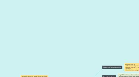 Mind Map: Folat & B12 Deficiency (1)