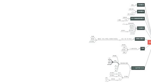 Mind Map: 高昇事業部制