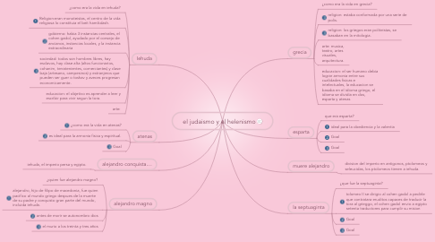 Mind Map: el judaismo y el helenismo