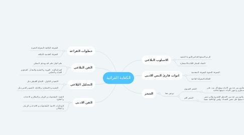 Mind Map: الكفاية القرائية