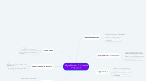Mind Map: Mapa Mental - Funções da Linguagem