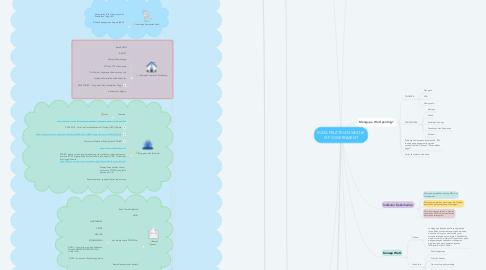 Mind Map: MATA PELATIHAN WHOLE OF GOVERNMENT
