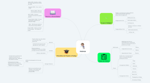 Mind Map: FADIGA